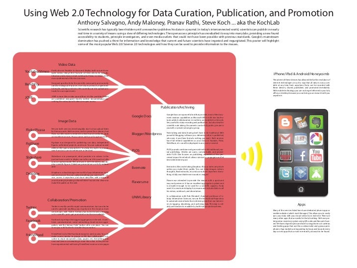 Using Web 2.0 Technology for Data Curation, Publication, and Promotion                                                Anth...