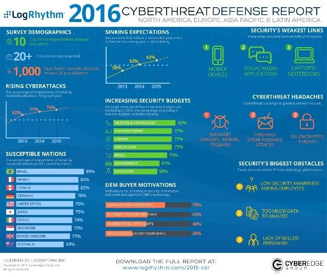 CyberThreat Defense Report