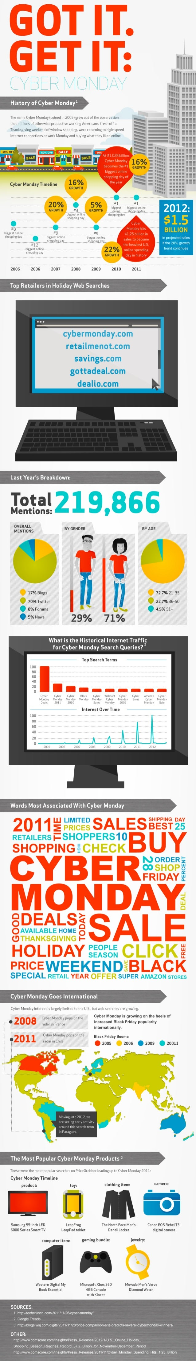 The History of Cyber Monday