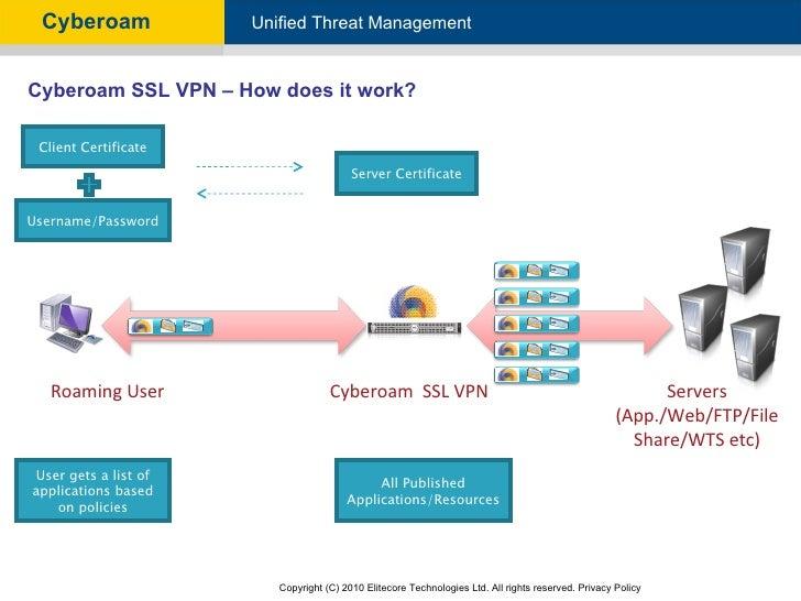 Sophos XG Firewall: How to configure SSL VPN for Mac OS X