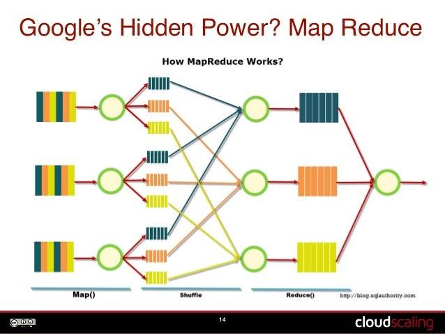 Google's Hidden Power? Map Reduce  14