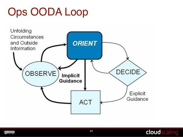Ops OODA Loop  27