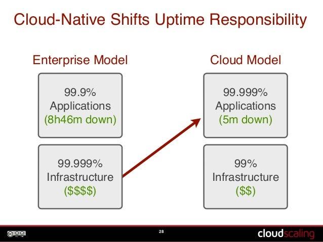 Cloud-Native Shifts Uptime Responsibility  Enterprise Model Cloud Model  28  99.9%!  Applications!  (8h46m down)  99.999%!...