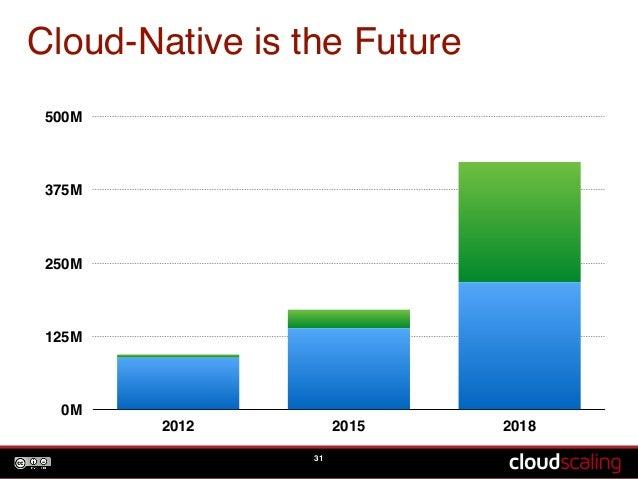 Cloud-Native is the Future  31  500M  375M  250M  125M  0M  2012 2015 2018