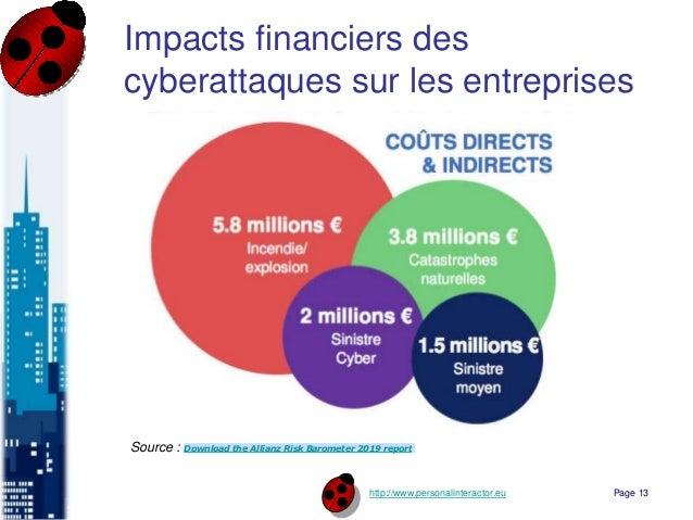 http://www.personalinteractor.eu Impacts financiers des cyberattaques sur les entreprises Page 13 Source : Download the Al...