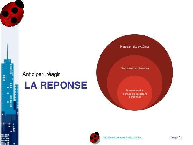 http://www.personalinteractor.eu LA REPONSE Anticiper, réagir Page 15 Protection des systèmes Protection des données Prote...