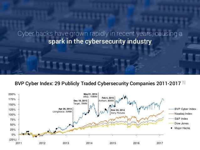 Cyber hacks have grown rapidly in recent years, causing a spark in the cybersecurity industry (25%) 0% 25% 50% 75% 100% 12...