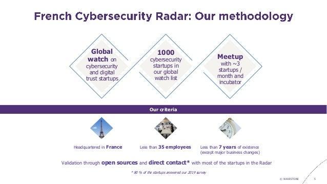 Cybersecurity startups radar 2019