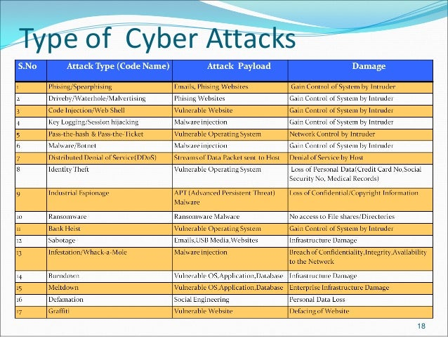 types of cyber attacks pdf