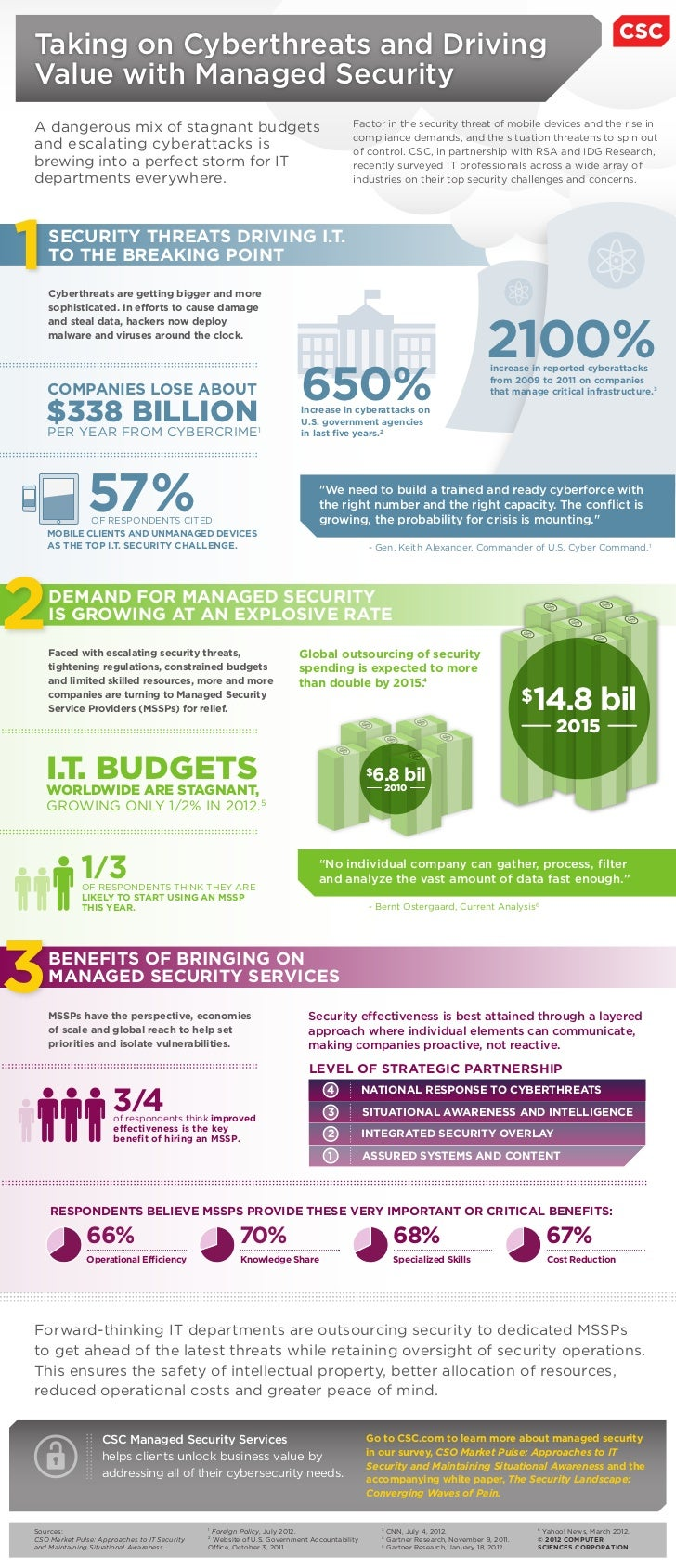Taking on Cyberthreats and DrivingValue with Managed SecurityA dangerous mix of stagnant budgets                          ...