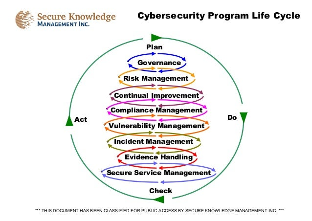 *** THIS DOCUMENT HAS BEEN CLASSIFIED FOR PUBLIC ACCESS BY SECURE KNOWLEDGE MANAGEMENT INC. *** Cybersecurity Program Life...