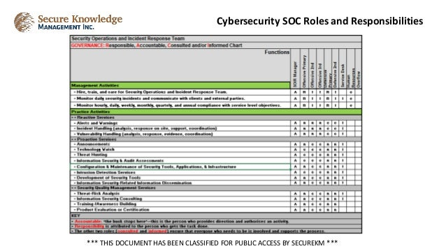 Cybersecurity SOC Roles and Responsibilities *** THIS DOCUMENT HAS BEEN CLASSIFIED FOR PUBLIC ACCESS BY SECUREKM ***