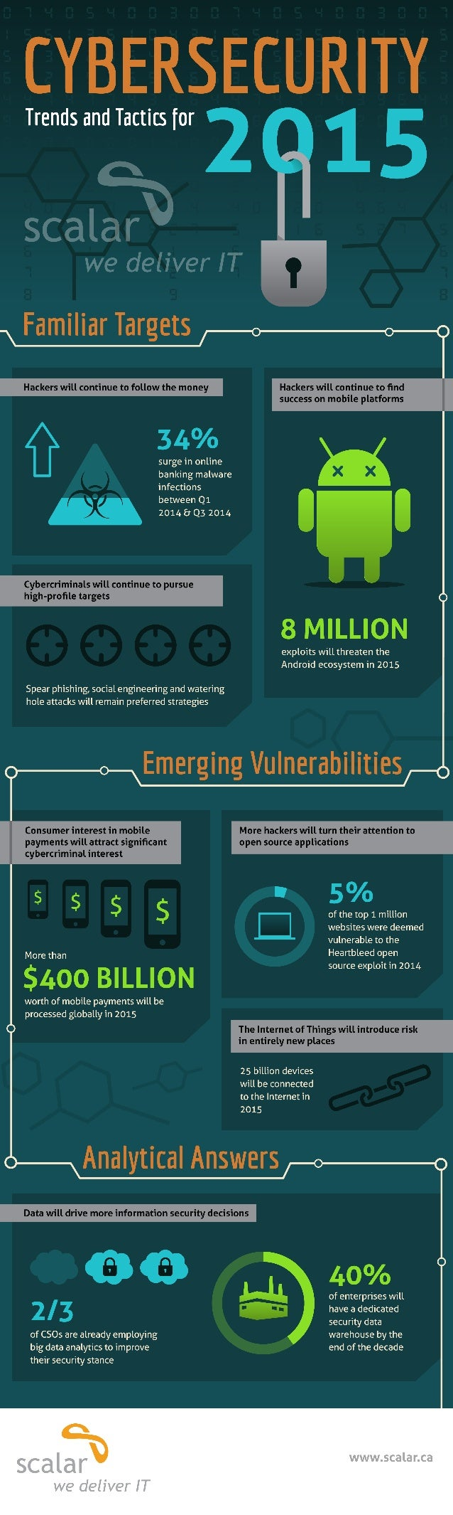 Cyber Security Trends And Tactics For 2015