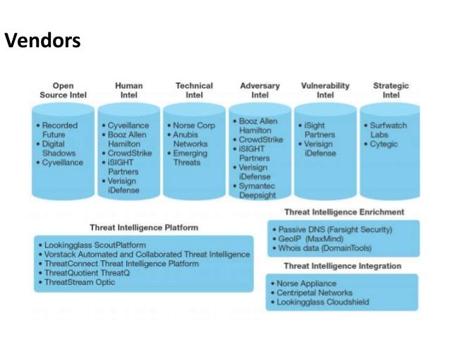 Cyber threat Intelligence and Incident Response by:-Sandeep