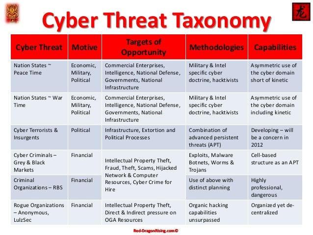Cyber Threat Taxonomy Matrix Apr 2014