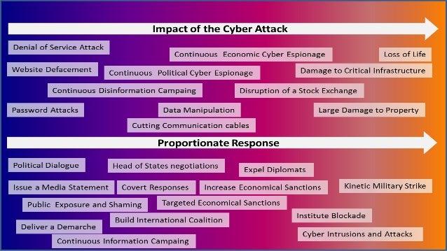 Cyberwarfare and Aggressiveness in Cyberspace