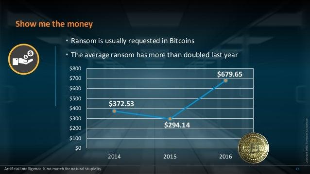Copyright2016,SymantecCorporation Show me the money 13 $372.53 $294.14 $679.65 $0 $100 $200 $300 $400 $500 $600 $700 $800 ...