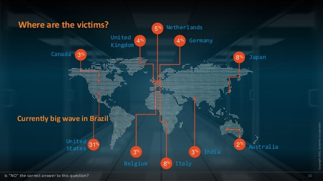 Copyright2016,SymantecCorporation Where are the victims? 15 3%Canada 8% 5% United Kingdom Belgium Netherlands India3% Ital...