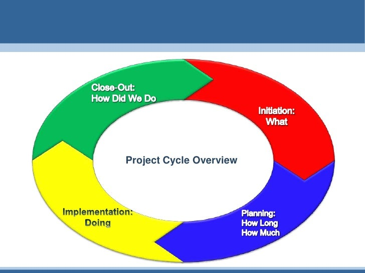 project cycle Use the project management life cycle as a key project management tool to successfully guide your project's initial stages through to completion we'll walk through.