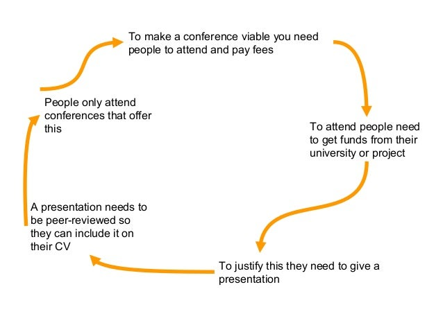 To make a conference viable you need people to attend and pay fees To attend people need to get funds from their universit...