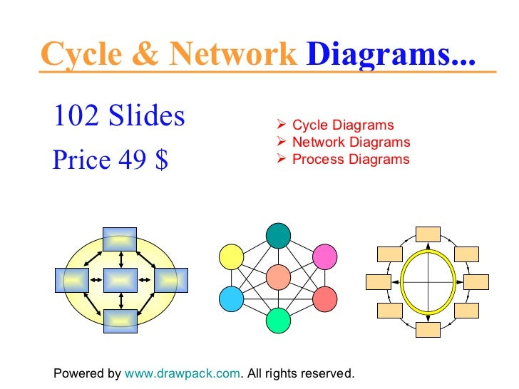 Cycle & Network  Diagrams... 102 Slides Price 49 $ Powered by  www.drawpack.com . All rights reserved. <ul><li>Cycle Diagr...