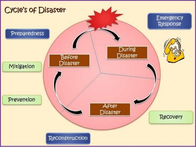 DISASTER AND MANAGEMENTDISASTER AND MANAGEMENT