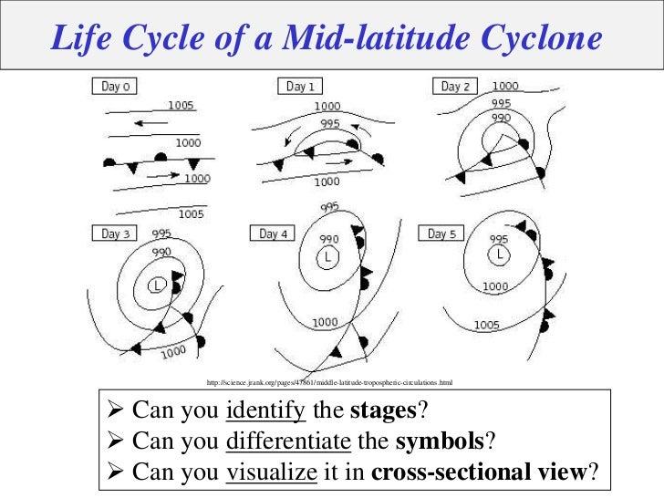 Cyclones Understanding Storm Systems