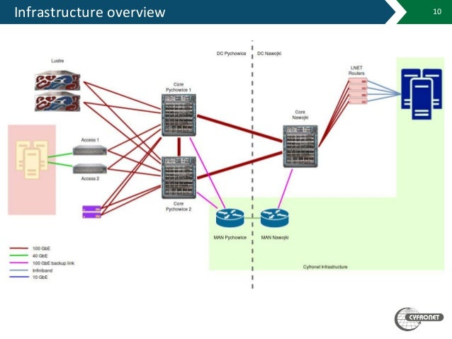 Infrastructure overview 10