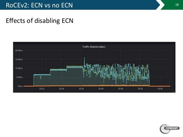 RoCEv2: ECN vs no ECN Effects of disabling ECN 18