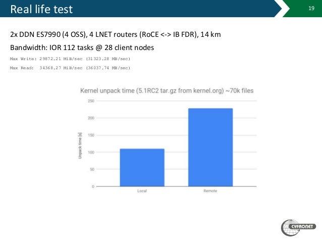 Real life test 2x DDN ES7990 (4 OSS), 4 LNET routers (RoCE <-> IB FDR), 14 km Bandwidth: IOR 112 tasks @ 28 client nodes M...