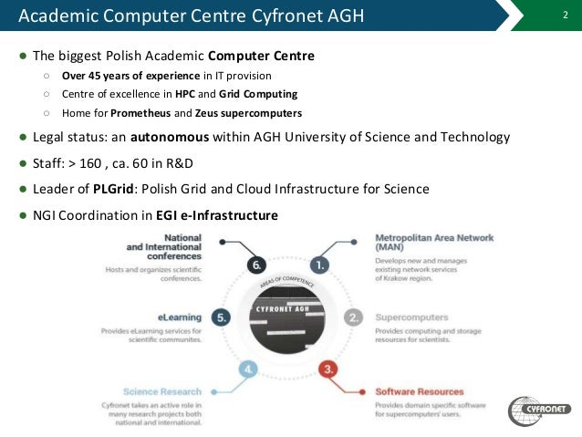 Academic Computer Centre Cyfronet AGH ● The biggest Polish Academic Computer Centre ○ Over 45 years of experience in IT pr...
