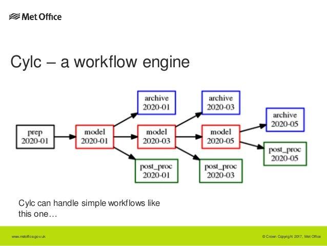 Workflow Diagram Python on Ib Book Circles