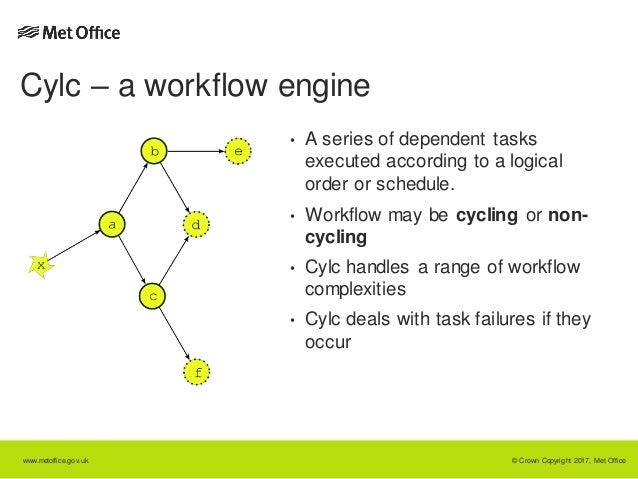 Cylc - the Python workflow engine for cycling systems