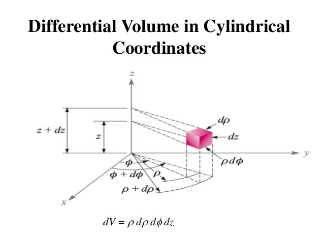 Cylindrical co ordinate system
