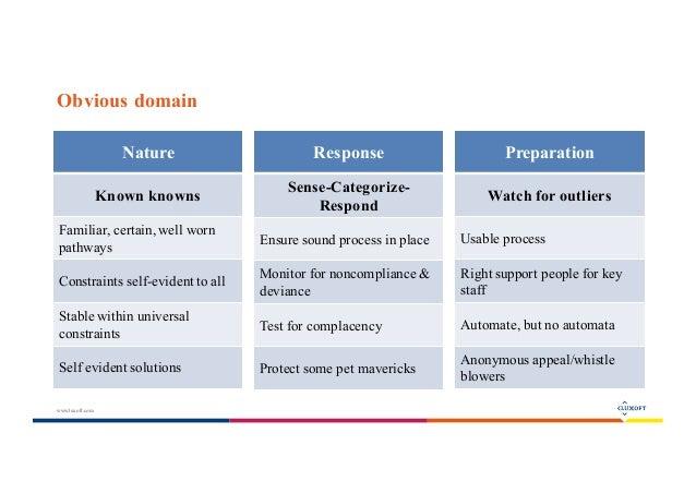 Cynefin sensemaking framework and usage examples