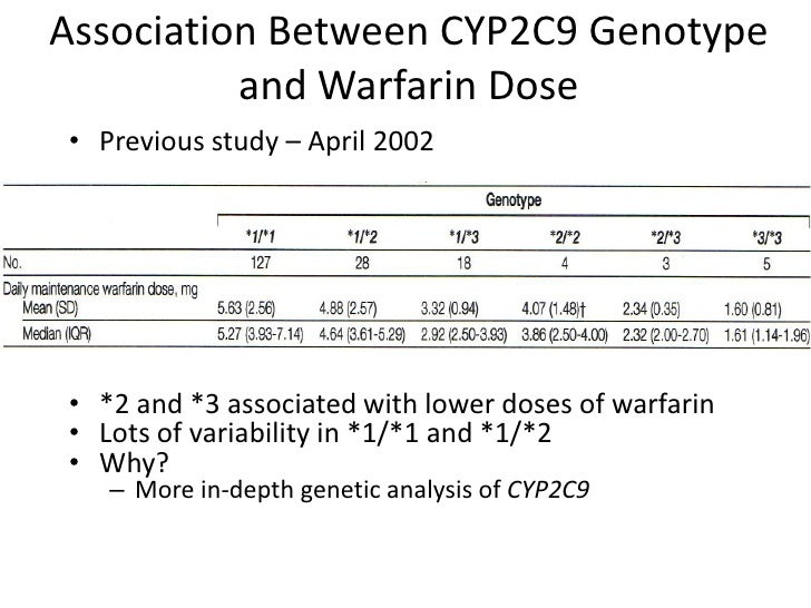 CYP2C9 Haplotype Structure and Association with Clinical
