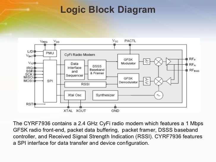 An Overview Study On 2 4 Ghz Cyfi U00ae Transceiver Cyrf7936