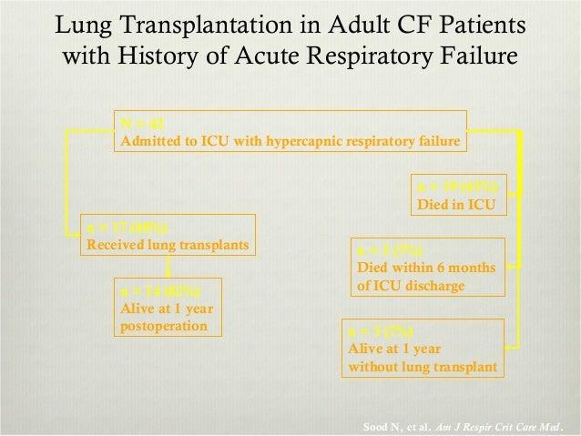 Cystic fibrosis anaesthesia presentation