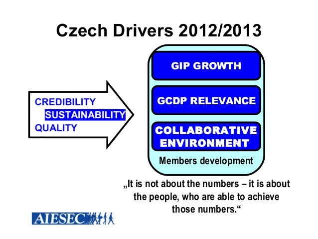 Czech Drivers 2012/2013                   GIP GROWTH               GCDP RELEVANCE               COLLABORATIVE             ...