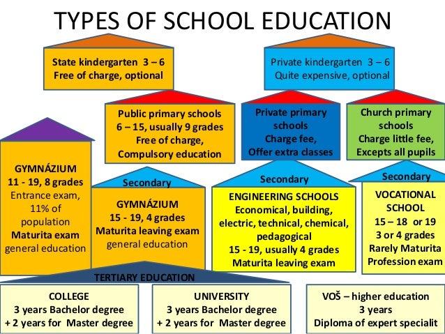 czech educational system 5 638 - Kindergarten Entrance Test