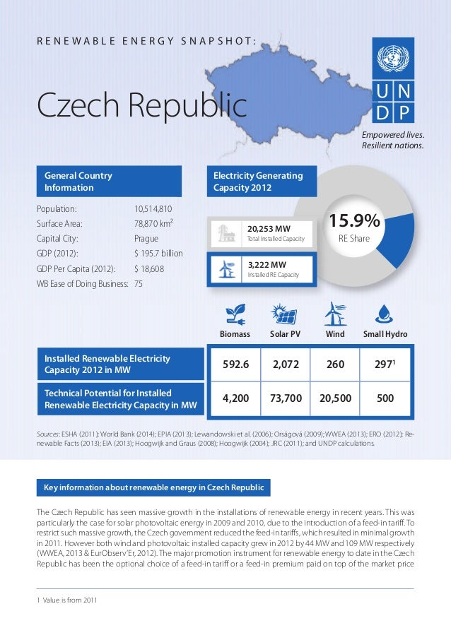 The Czech Republic has seen massive growth in the installations of renewable energy in recent years. This was particularly...