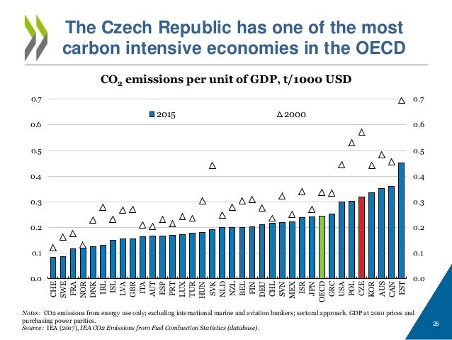 Czech republic 2018-oecd-economic-survey-towards-more