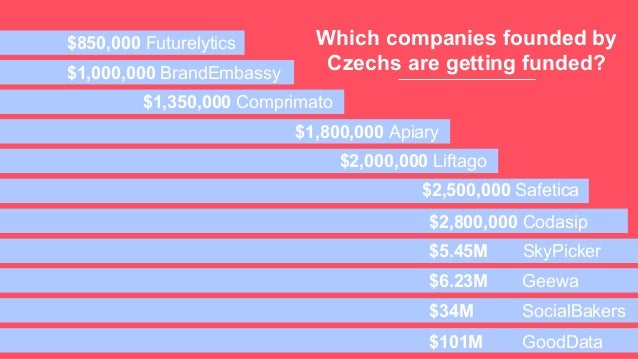 Which companies founded by Czechs are getting funded? $850,000 Futurelytics $1,000,000 BrandEmbassy $5.45M SkyPicker $1,80...