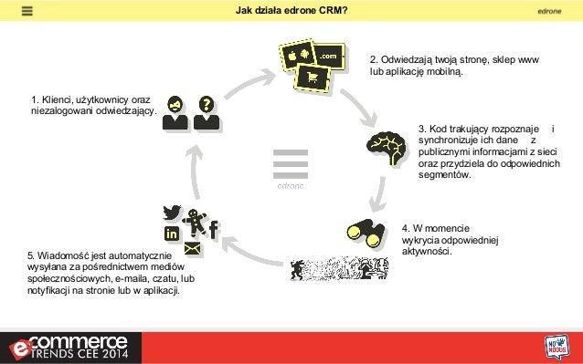 5 Kanałów automatycznej komunikacji z Twoimi klientami