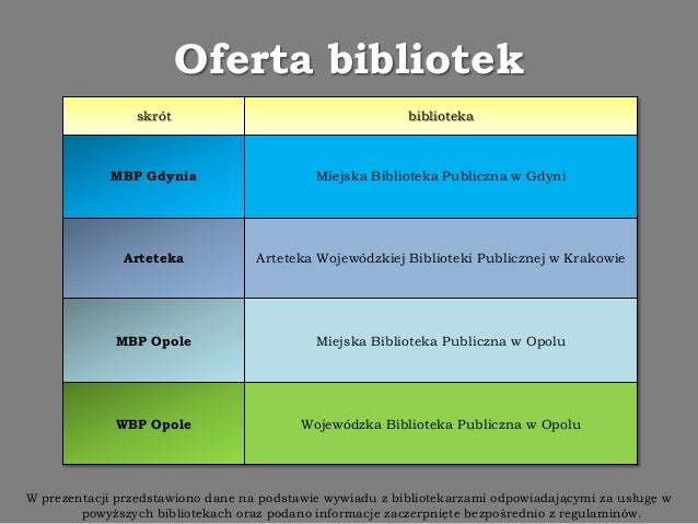 Czytniki e-booków w bibliotekach Slide 2