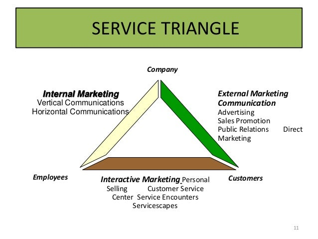 internal services marketing Services marketing is a specialised branch of marketing  typically in terms of internal responses (cognitive, emotional and physiological responses) .