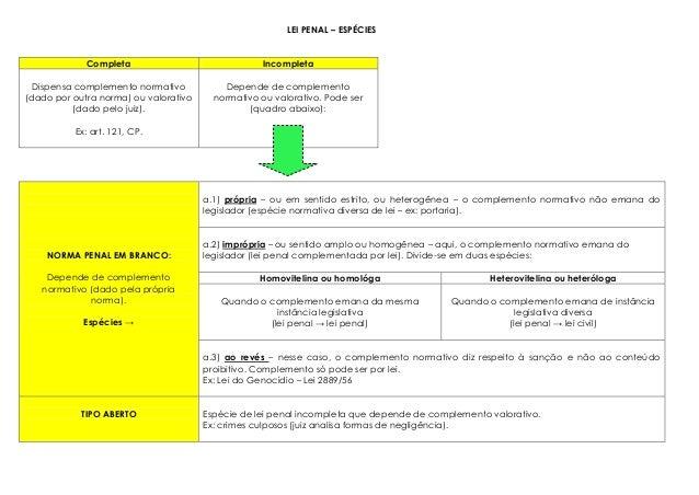 LEI PENAL – ESPÉCIES Completa Incompleta Dispensa complemento normativo (dado por outra norma) ou valorativo (dado pelo ju...