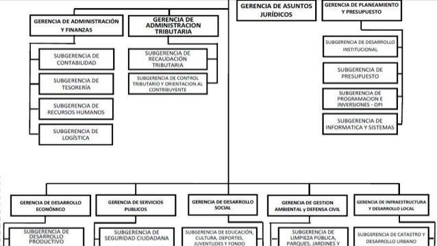 Derecho municipal (diferencias de estructuras orgánicas)