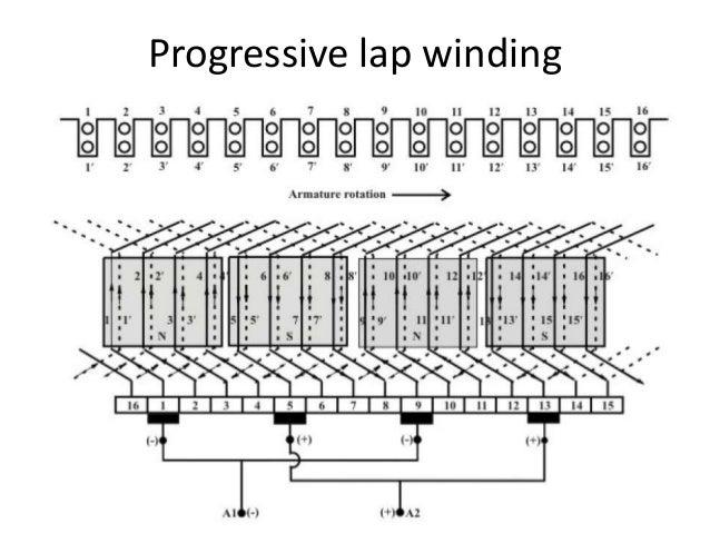 D C Machine Winding Funda
