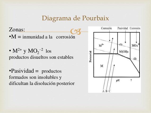 Diapositivas diagrama de pourbaix disolucin posterior 12 ccuart Choice Image